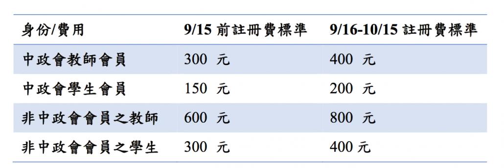 中政會費表格